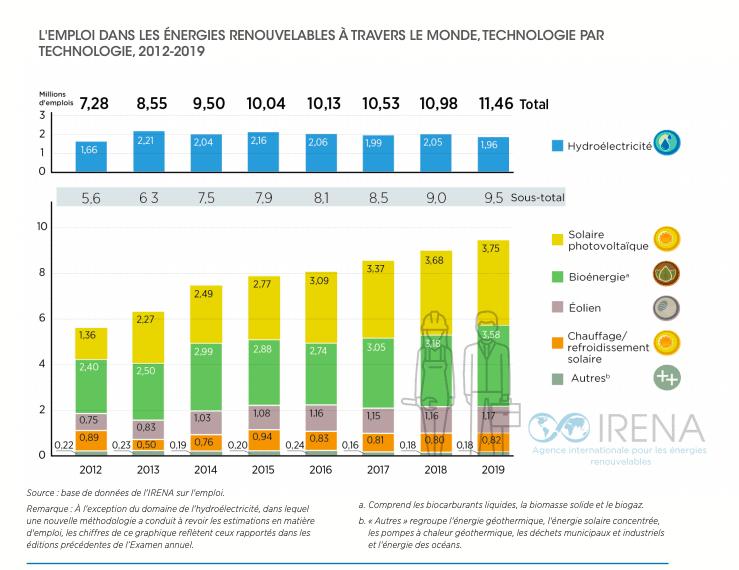 emplois dans les energies renouvelables